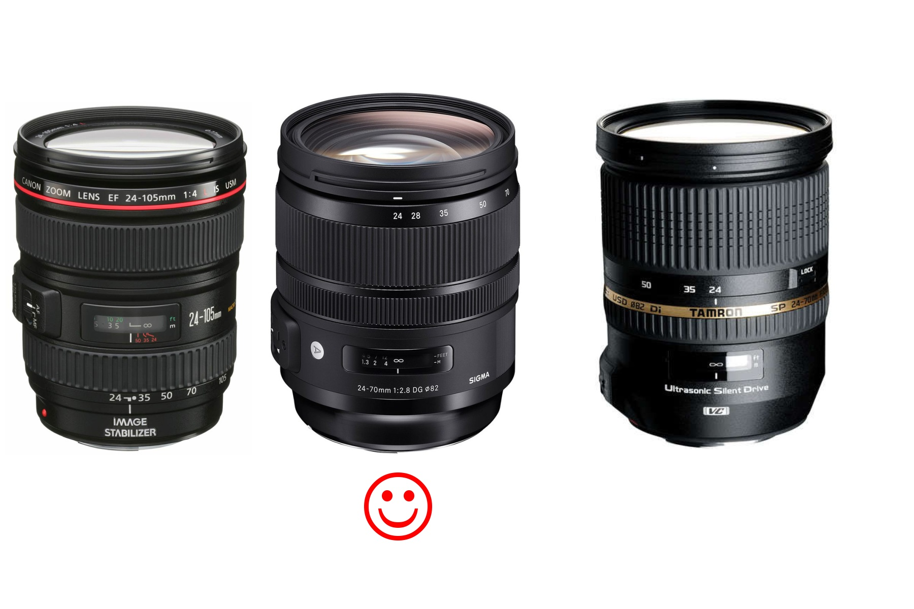 Canon 24-105 f4,0 vs  Sigma 24-70 f2,8 ART  vs  Tamron 24-70 f2,8